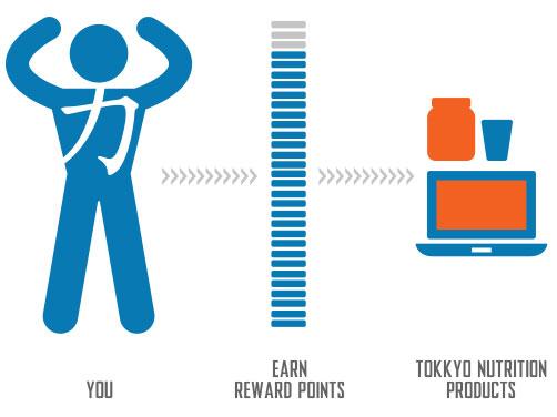 About Reward Points